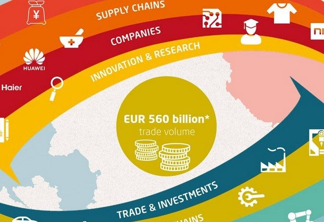 Mapping and recalibrating Europe's economic interdependence with China